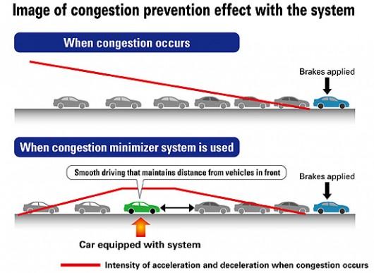 honda_traffic_congestion-technology adaptive cruise control