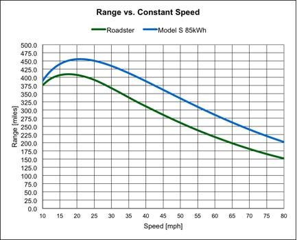 tesla model s ev range graph motors
