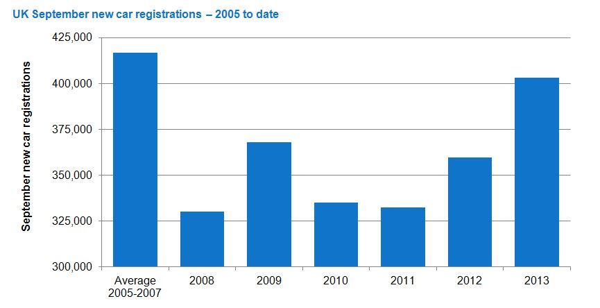 smmt-september-used-car-sales