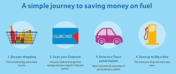 tesco-club-card-fuel-save