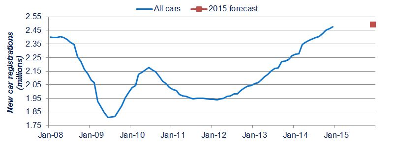 UK Car sales 2008 to 2015 SMMT