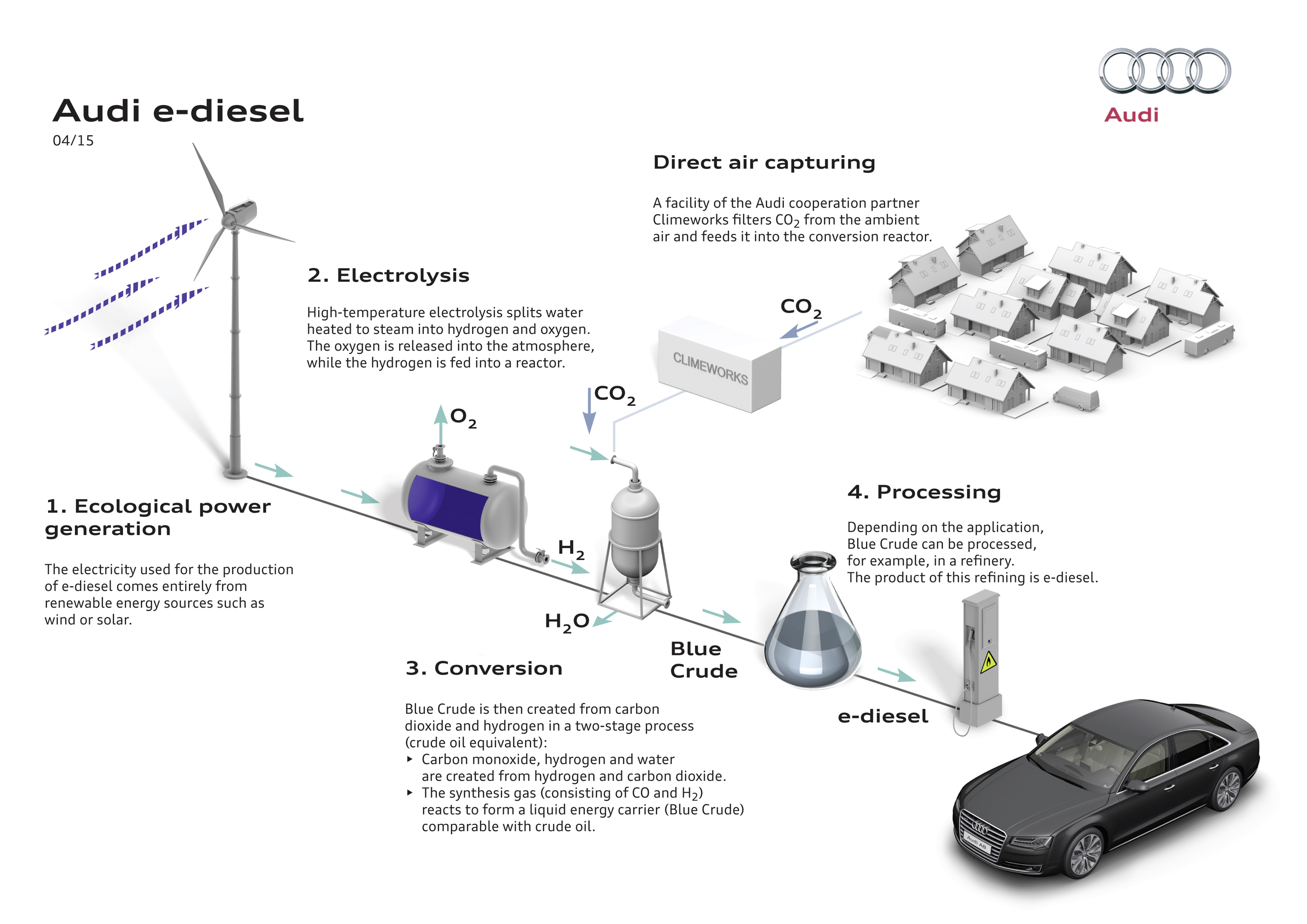 Audi e-diesel production process water co2 carbon dioxide