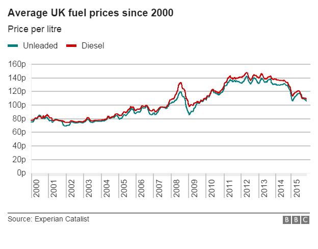 fuel prices 2001 2015 diesel petrol