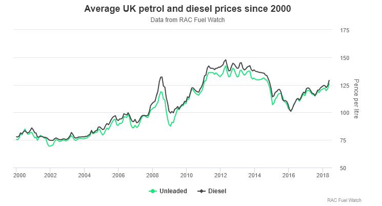 UK fuel price graph