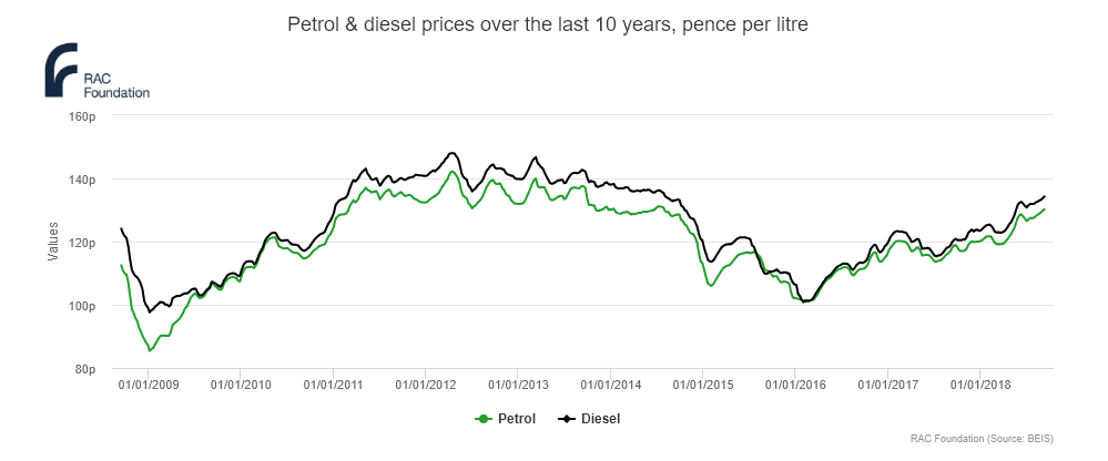 furl prices over last 10 years uk