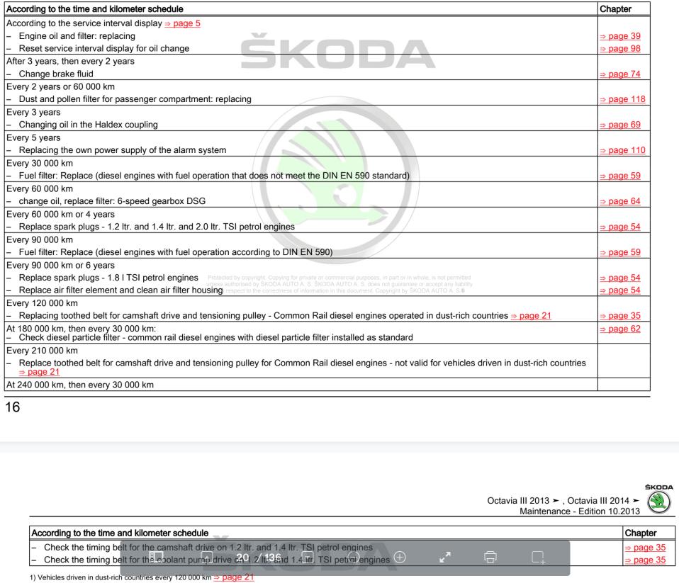 Skoda Octavia VRS Petrol and diesel MK3 / FL buyers guide